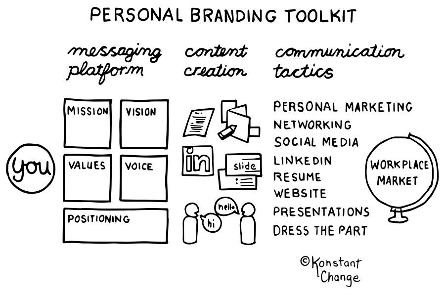 personal-branding-toolkit
