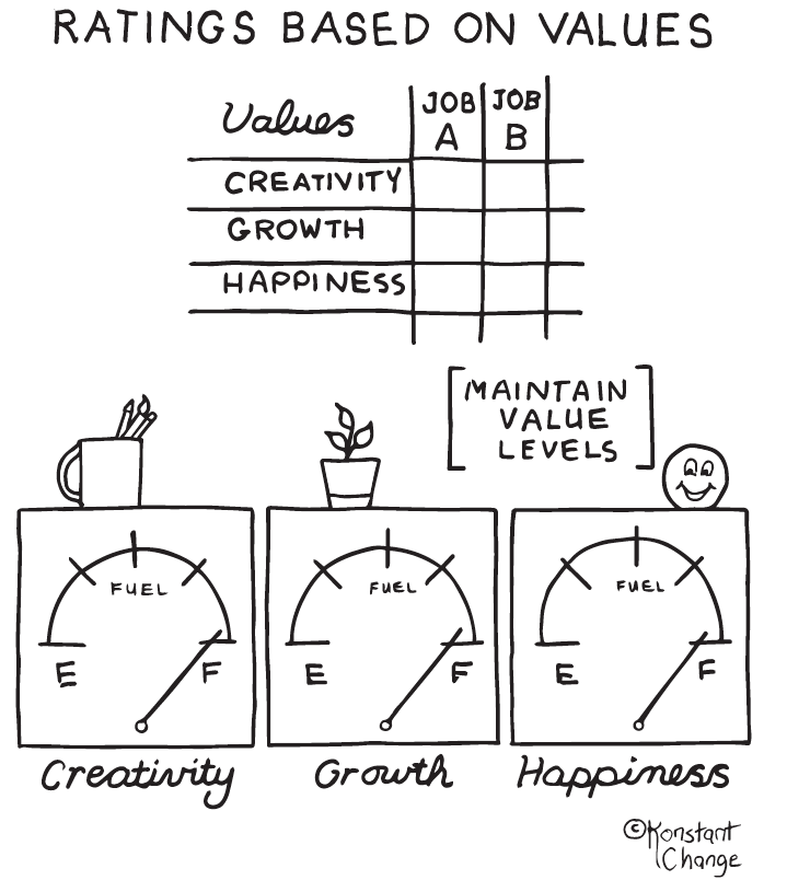 career-agility-meter-illustration-creativity-growth-happiness