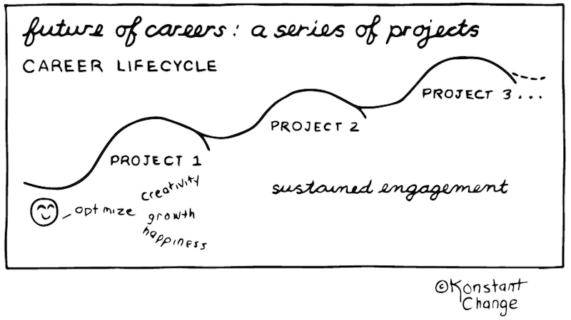 career-as-a-series-of-projects-illustration