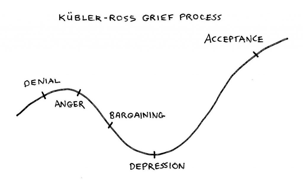 kubler-ross-grief-diagram-workplace-change.jpg