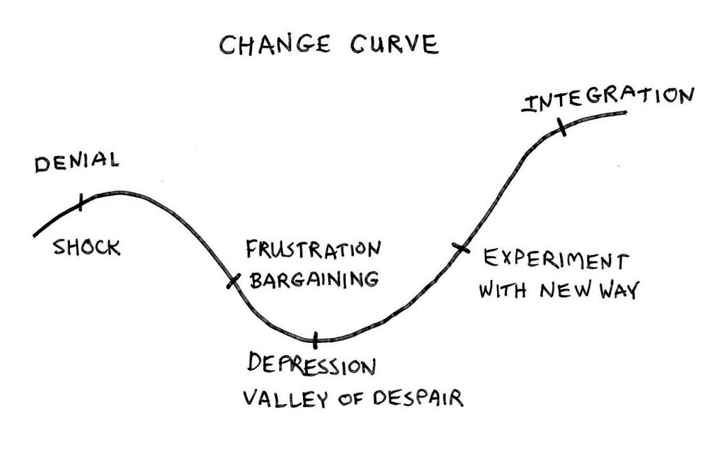 workplace-change-curve-diagram.jpg