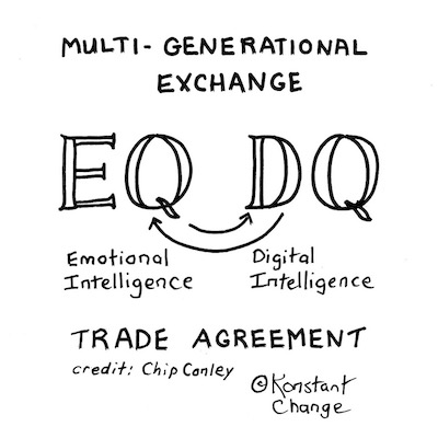 emotional-digital-intelligence-generation-exchange-illustration