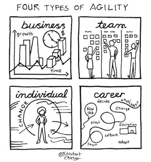 Top-10-career-advice-sketches-and-photos-four-types-of-agility-illustration